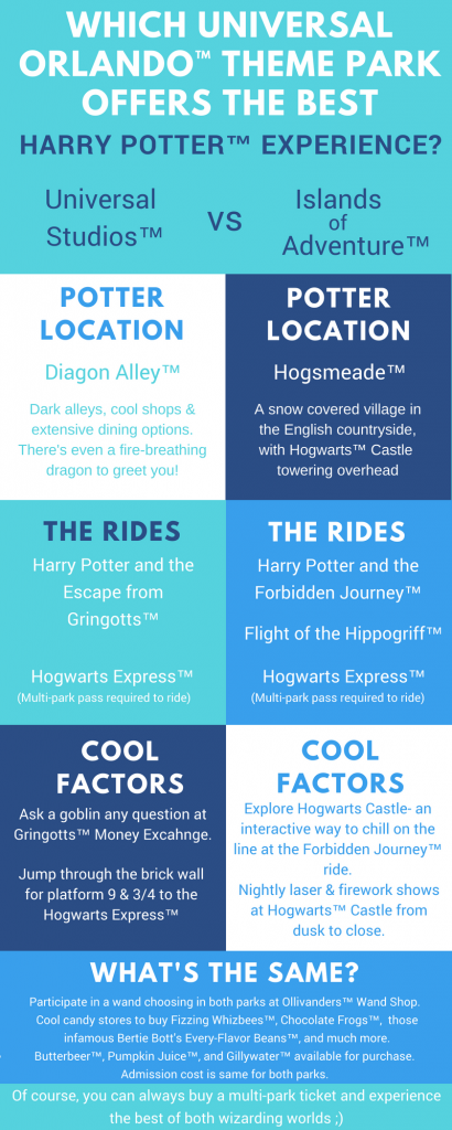 Which Park offers the Best of the Wizarding World?