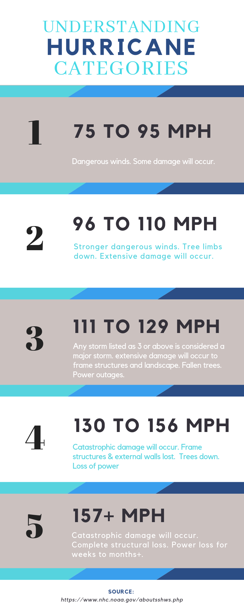 Understanding Hurricane Categories: (It's all about the wind)