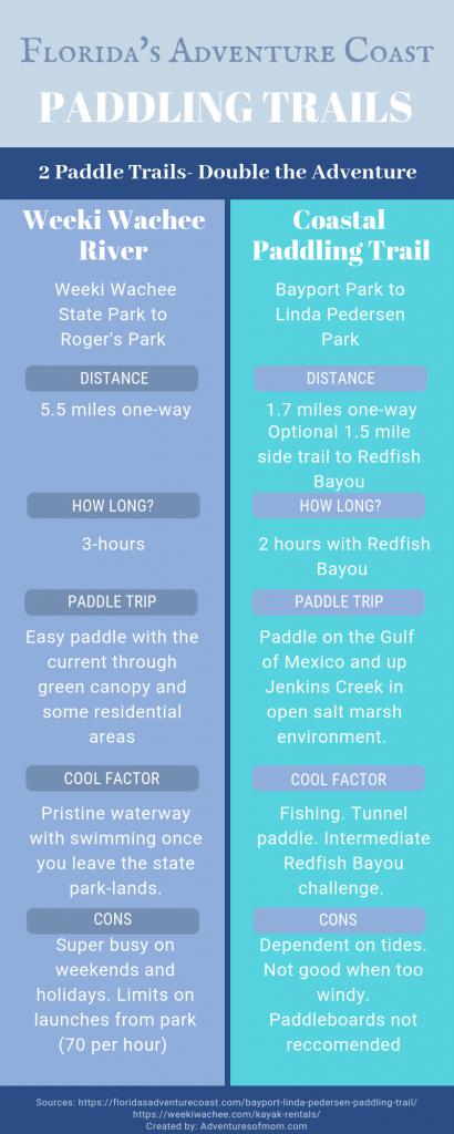 Weeki Wachee Paddle vs Bayport-Linda Pedersen Paddle Trail